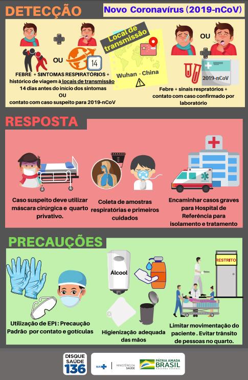 Coronavírus: o que é, causas, sintomas, tratamento e prevenção