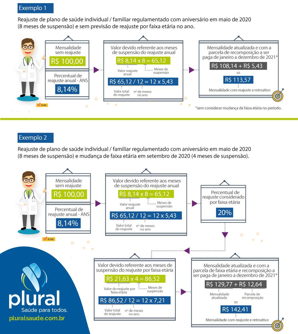 Recomposição do reajuste 2020: Plano de Assistência à Saúde Individual / Familiar 1